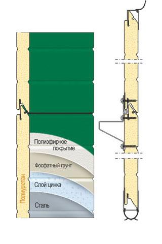 Промышленные ворота Ryterna (Ритерна) - фото